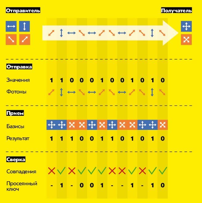 На схеме фотоны спрямыми базисами обозначены голубым цветом, асдиагональными— оранжевым. Если цвета (ибазисы) уфотона идетектора совпадают, значение попадает впросеянный ключ.