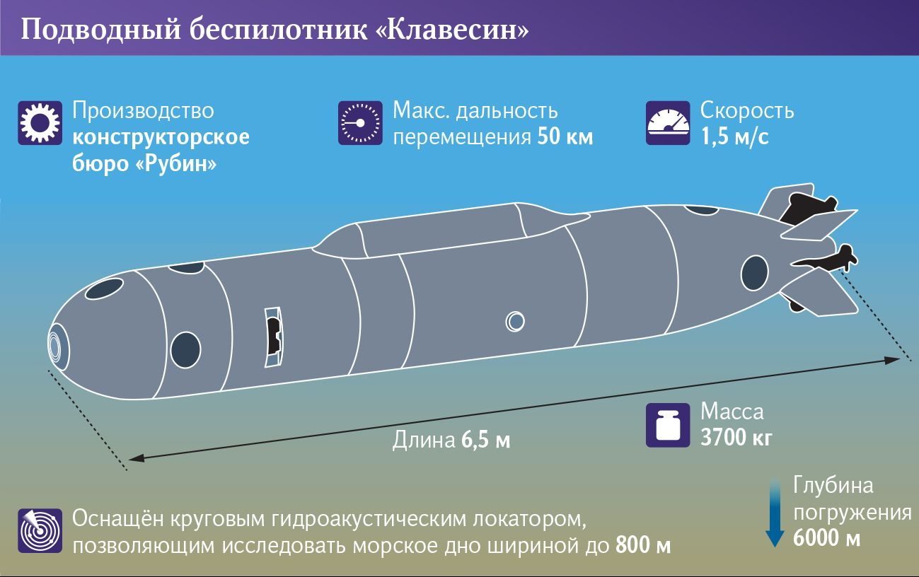 Минобороны испытывает подводный беспилотник
